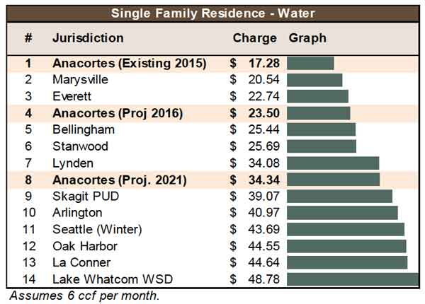 2015 0825 water rates 600